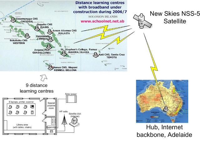 Vsat Networking For The Distance Learning Centres Project Solomon